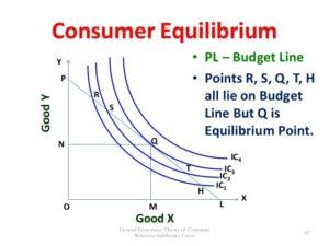 Customer Equillibrium