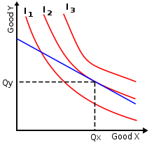 Indifference Curve Theory