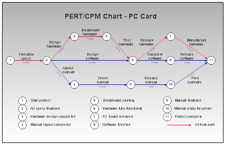 PERT and CPM charts