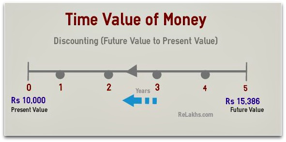 Time-value-of-money-Assignment-Help