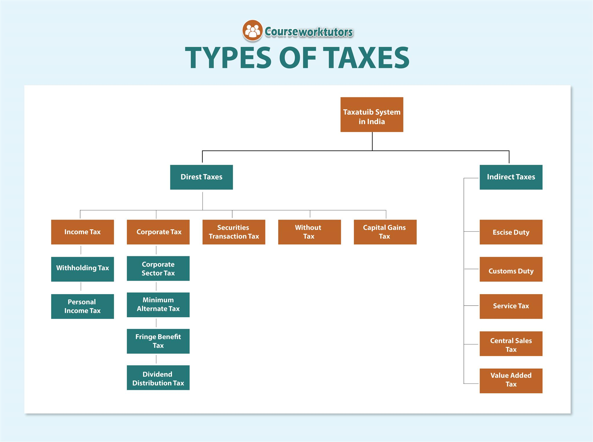 Types of Taxes -Taxation Assignment Help
