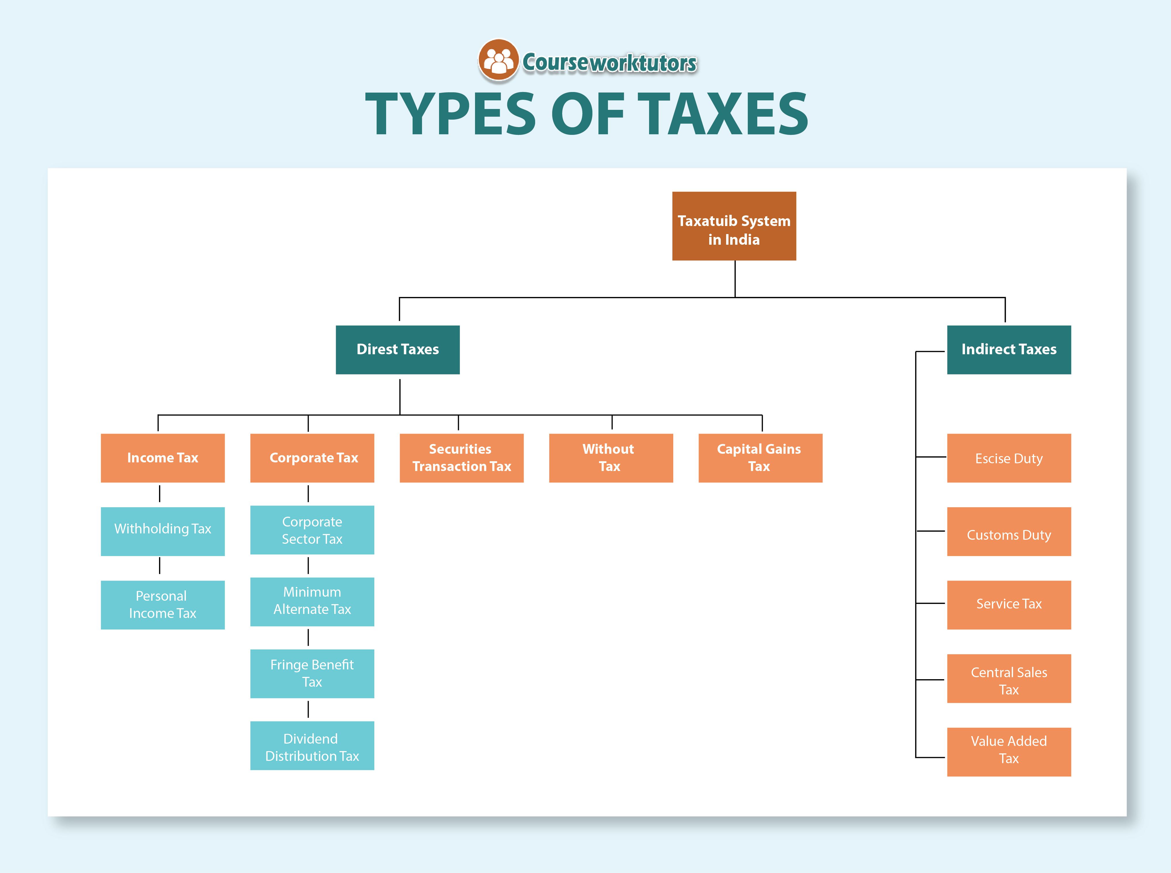 Types Of Taxes Taxation Assignment Help Courseworktutors